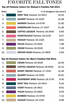 Pantone Releases Top Colors for Fall 2011