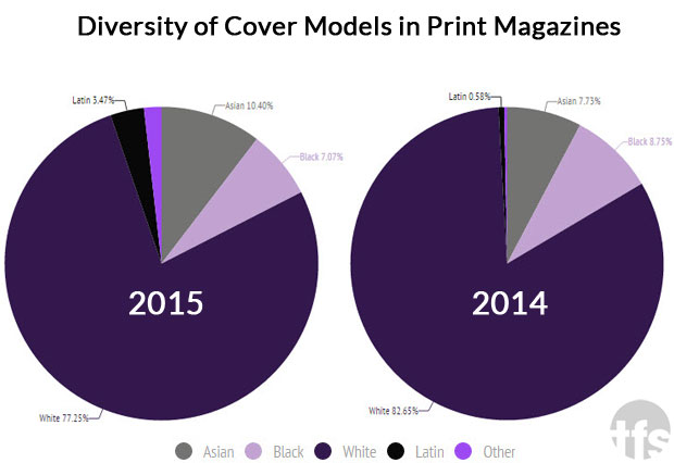 magazine diversity in 2015 vs. 2014