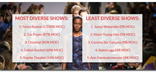 the most and least diverse shows from Fall 2016 runway season