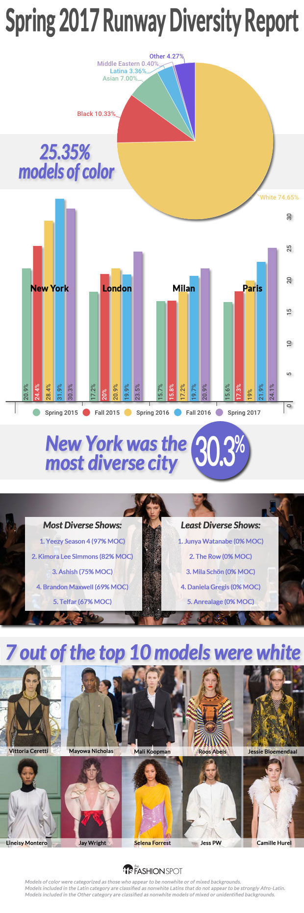 diversity report spring 2017 runways were most diverse in history