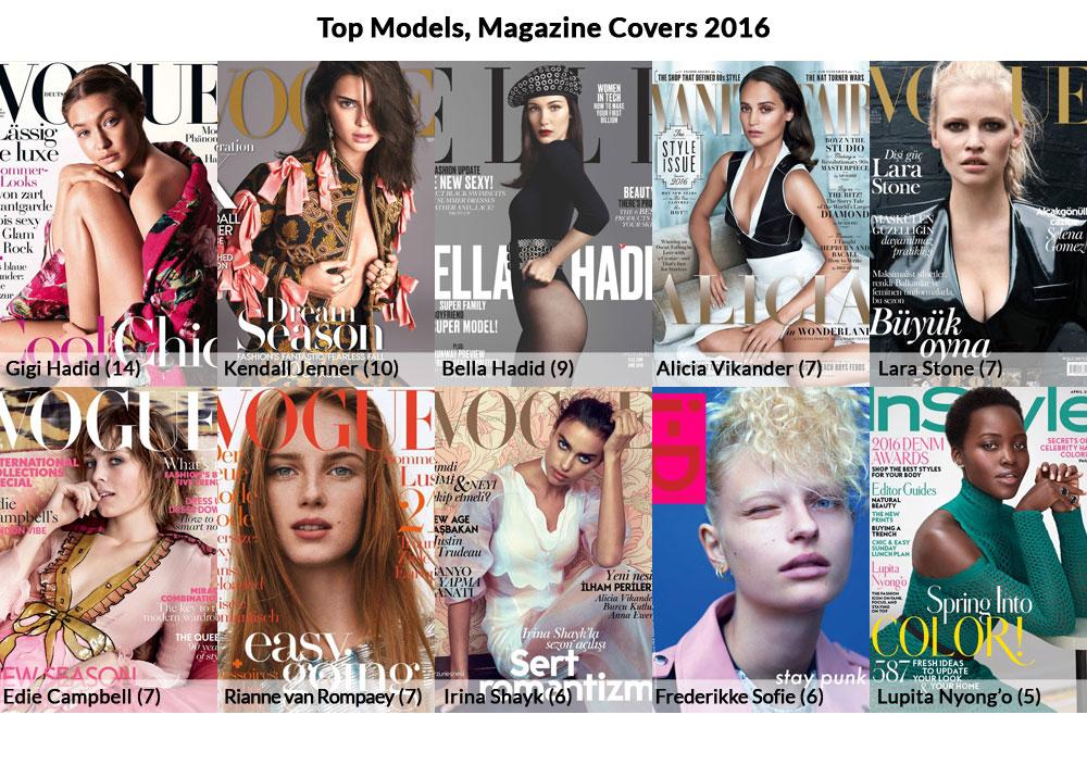 Top Models, Magazine Covers 2016