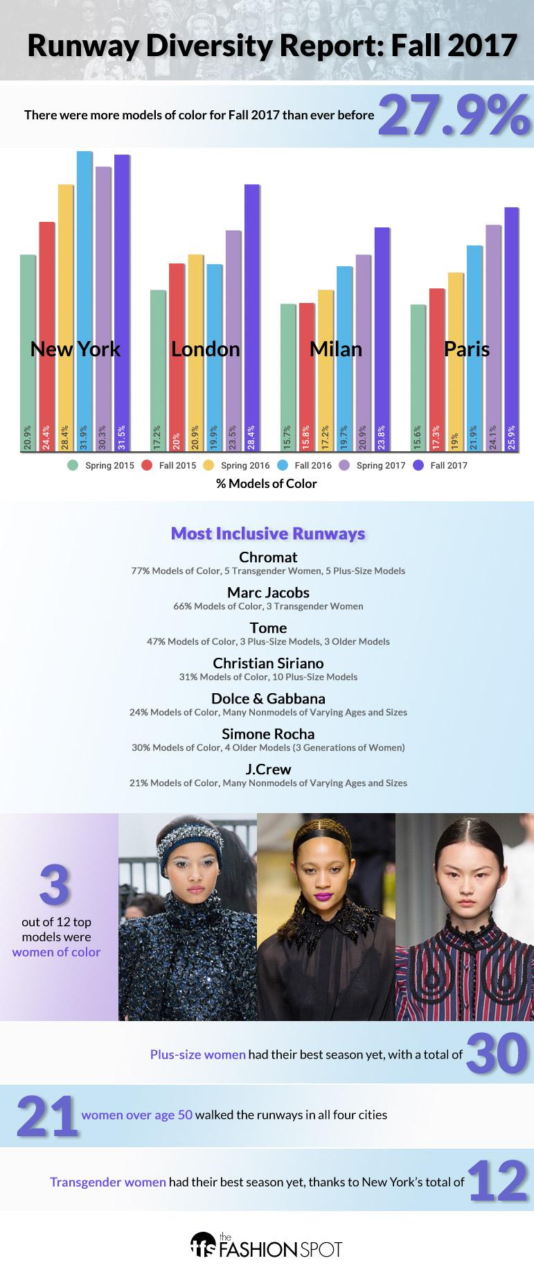 Runway diversity report Fall 2017 inforgraphic