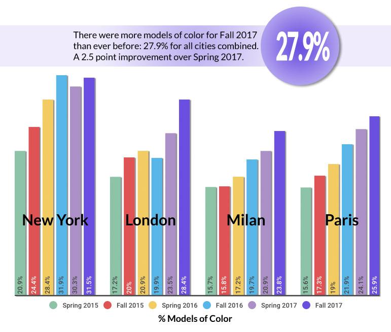 runway diversity seasonal comparison by city, chart