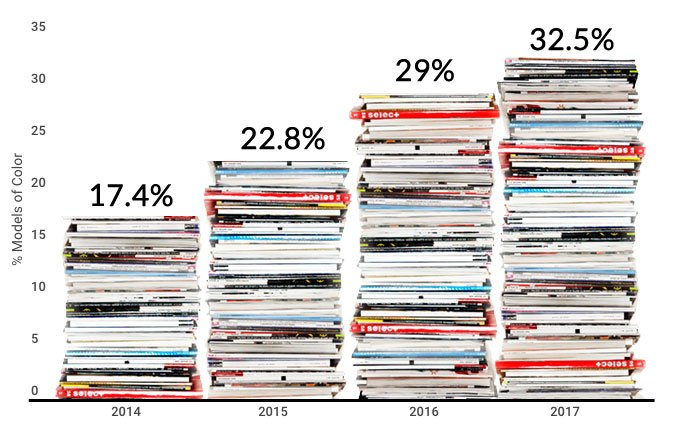 Chart: Percentage of nonwhite cover models on top international fashion magazines, 2014 through 2017