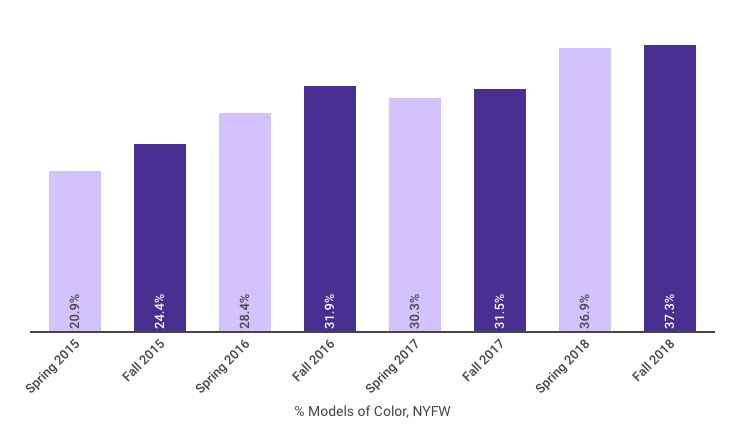Graph: Percentage of nonwhite models at New York Fashion Week
