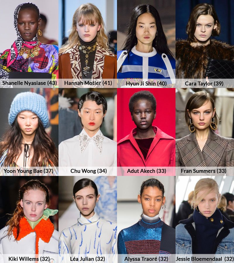 top 12 models, Fall 2018 runways