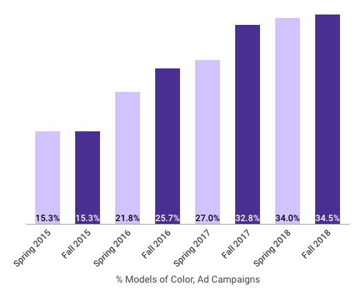 chart showing racial diversity in ad campaigns over time