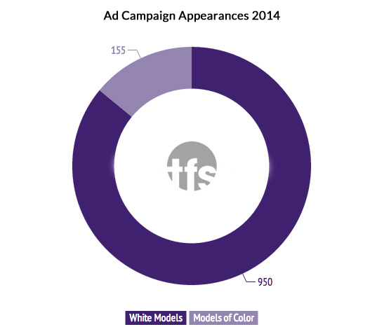 Models of Color Ad Campaign Breakdown for 2014