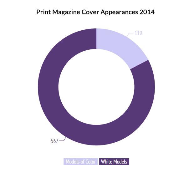print-magazine-cover-appearances-2014