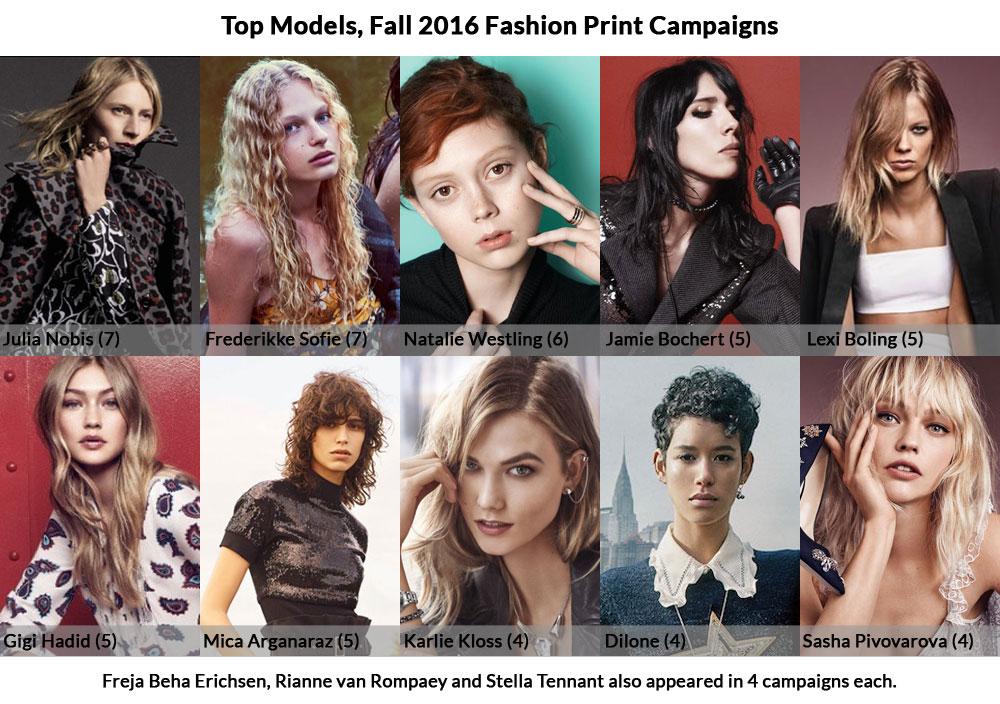 top models, Fall 2016 ad campaigns