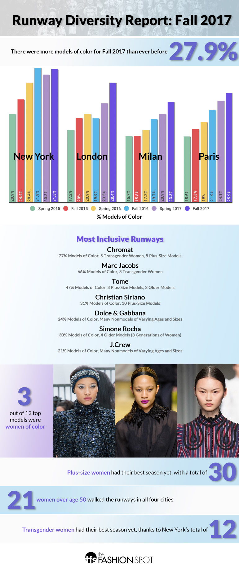Runway diversity report Fall 2017 inforgraphic